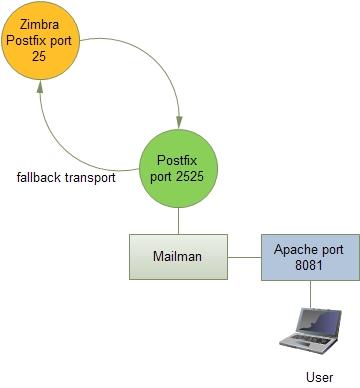 zimbra_mailman
